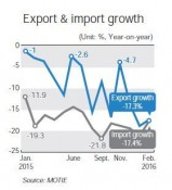 Korea's exports decline for 14th straight month