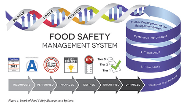 Food Safety Management System Graphic