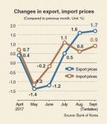 South Korea's export prices inch up