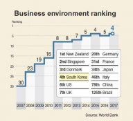 Korea ranks 4th in good business environment