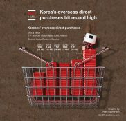 Korea's overseas direct purchases hit record high