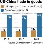 Korean exporters may find new chances in US-China trade war