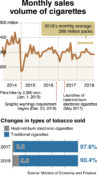 [Monitor] Cigarette sales down due partly to higher prices