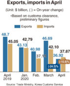 Korea's exports plunge 24% in April