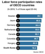[News Focus] Korea, 34th of 37 OECD members in labor participation